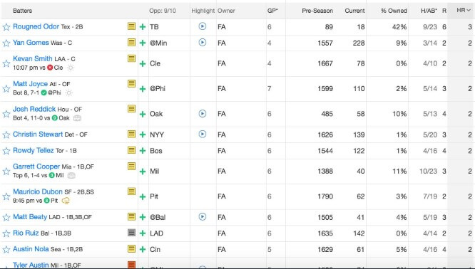 A list of available hitters in Joey Colonna's fantasy league | MLB Weekly Preview